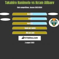 Takahiro Kunimoto vs Ikram Alibaev h2h player stats