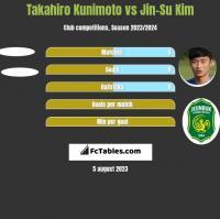 Takahiro Kunimoto vs Jin-Su Kim h2h player stats