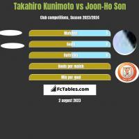 Takahiro Kunimoto vs Joon-Ho Son h2h player stats