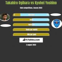 Takahiro Ogihara vs Kyohei Yoshino h2h player stats
