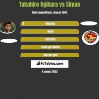 Takahiro Ogihara vs Simao h2h player stats