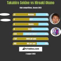 Takahiro Sekine vs Hiroaki Okuno h2h player stats