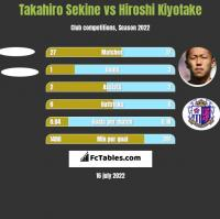 Takahiro Sekine vs Hiroshi Kiyotake h2h player stats