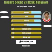 Takahiro Sekine vs Kazuki Nagasawa h2h player stats
