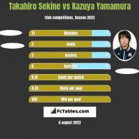 Takahiro Sekine vs Kazuya Yamamura h2h player stats