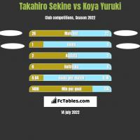 Takahiro Sekine vs Koya Yuruki h2h player stats