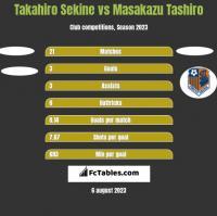 Takahiro Sekine vs Masakazu Tashiro h2h player stats