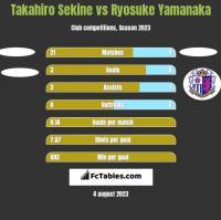 Takahiro Sekine vs Ryosuke Yamanaka h2h player stats