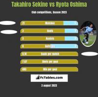 Takahiro Sekine vs Ryota Oshima h2h player stats