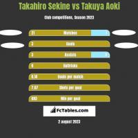 Takahiro Sekine vs Takuya Aoki h2h player stats