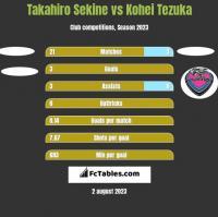 Takahiro Sekine vs Kohei Tezuka h2h player stats