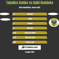 Takahiro Sekine vs Daiki Hashioka h2h player stats