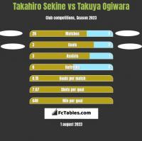 Takahiro Sekine vs Takuya Ogiwara h2h player stats
