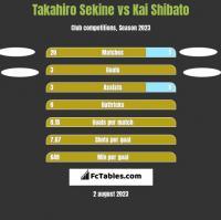 Takahiro Sekine vs Kai Shibato h2h player stats