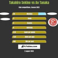 Takahiro Sekine vs Ao Tanaka h2h player stats