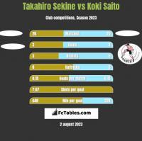 Takahiro Sekine vs Koki Saito h2h player stats