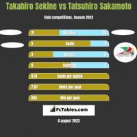 Takahiro Sekine vs Tatsuhiro Sakamoto h2h player stats