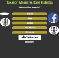 Takanori Maeno vs Daiki Nishioka h2h player stats