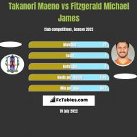Takanori Maeno vs Fitzgerald Michael James h2h player stats