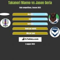 Takanori Maeno vs Jason Geria h2h player stats