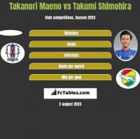 Takanori Maeno vs Takumi Shimohira h2h player stats