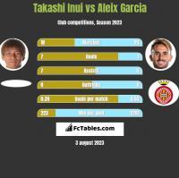 Takashi Inui vs Aleix Garcia h2h player stats