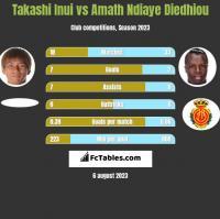 Takashi Inui vs Amath Ndiaye Diedhiou h2h player stats