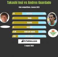 Takashi Inui vs Andres Guardado h2h player stats