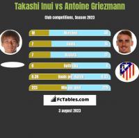 Takashi Inui vs Antoine Griezmann h2h player stats