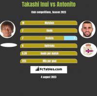 Takashi Inui vs Antonito h2h player stats