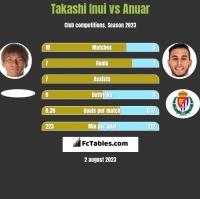 Takashi Inui vs Anuar h2h player stats
