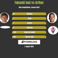 Takashi Inui vs Arthur h2h player stats