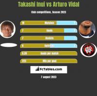 Takashi Inui vs Arturo Vidal h2h player stats