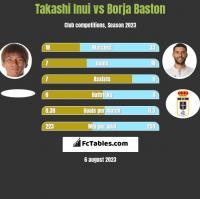 Takashi Inui vs Borja Baston h2h player stats