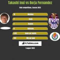 Takashi Inui vs Borja Fernandez h2h player stats