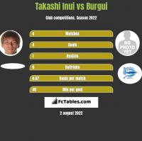Takashi Inui vs Burgui h2h player stats
