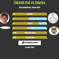 Takashi Inui vs Charles h2h player stats