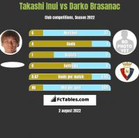 Takashi Inui vs Darko Brasanac h2h player stats