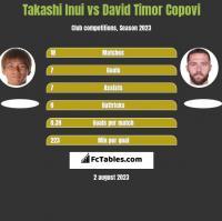 Takashi Inui vs David Timor Copovi h2h player stats