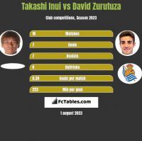 Takashi Inui vs David Zurutuza h2h player stats