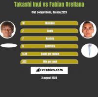Takashi Inui vs Fabian Orellana h2h player stats