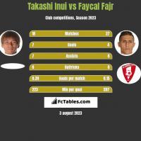 Takashi Inui vs Faycal Fajr h2h player stats