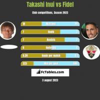 Takashi Inui vs Fidel h2h player stats