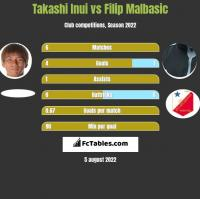 Takashi Inui vs Filip Malbasic h2h player stats
