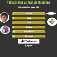 Takashi Inui vs Francis Guerrero h2h player stats