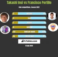 Takashi Inui vs Francisco Portillo h2h player stats