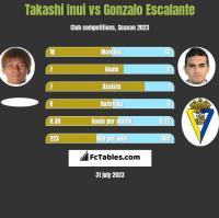 Takashi Inui vs Gonzalo Escalante h2h player stats