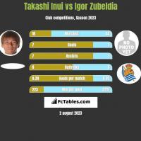 Takashi Inui vs Igor Zubeldia h2h player stats