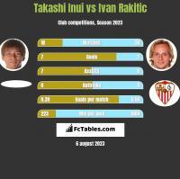 Takashi Inui vs Ivan Rakitic h2h player stats