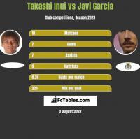 Takashi Inui vs Javi Garcia h2h player stats